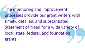 """The monitoring and improvement processes provide our grant writers with timely, detailed, and substantiated Statement of Need for a wide variety of local, state, federal, and foundation grants."""