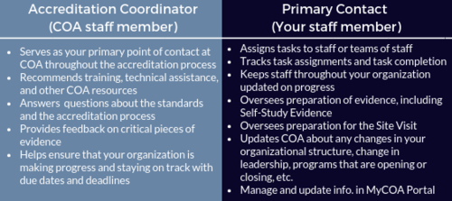 Accreditation Coordinator and Primary Contact Roles and Responsibilities