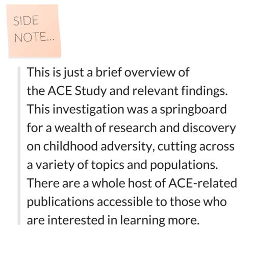 Side note: This is just a brief overview of the ACE Study and relevant findings. This investigation was a springboard for a wealth of research and discovery on childhood adversity, cutting across a variety of topics and populations. There are a whole host of ACE-related publications accessible to those who are interested in learning more.