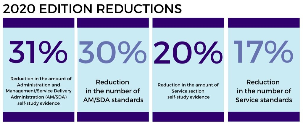 2020 Edition Reduction Statistics