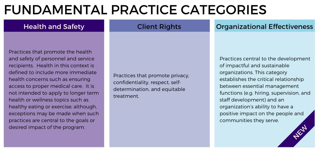 Fundamental Practice Categories Table